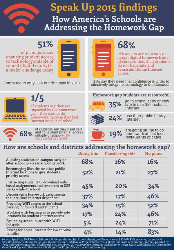 Homework Gap Data