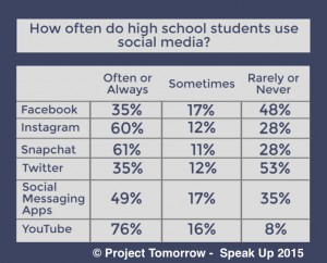 how often do high school students use social media like Facebook, youtube and instagram?