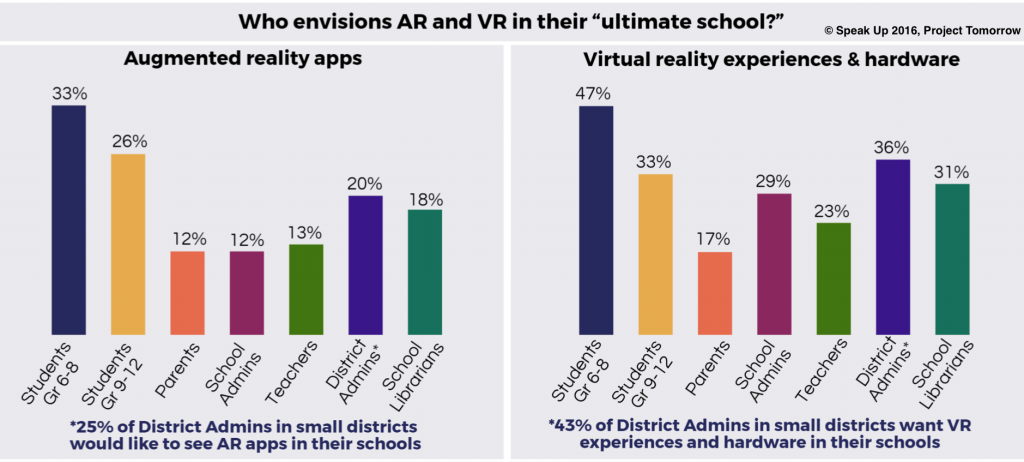 AR and VR figure prominently in students' vision for their ultimate school.