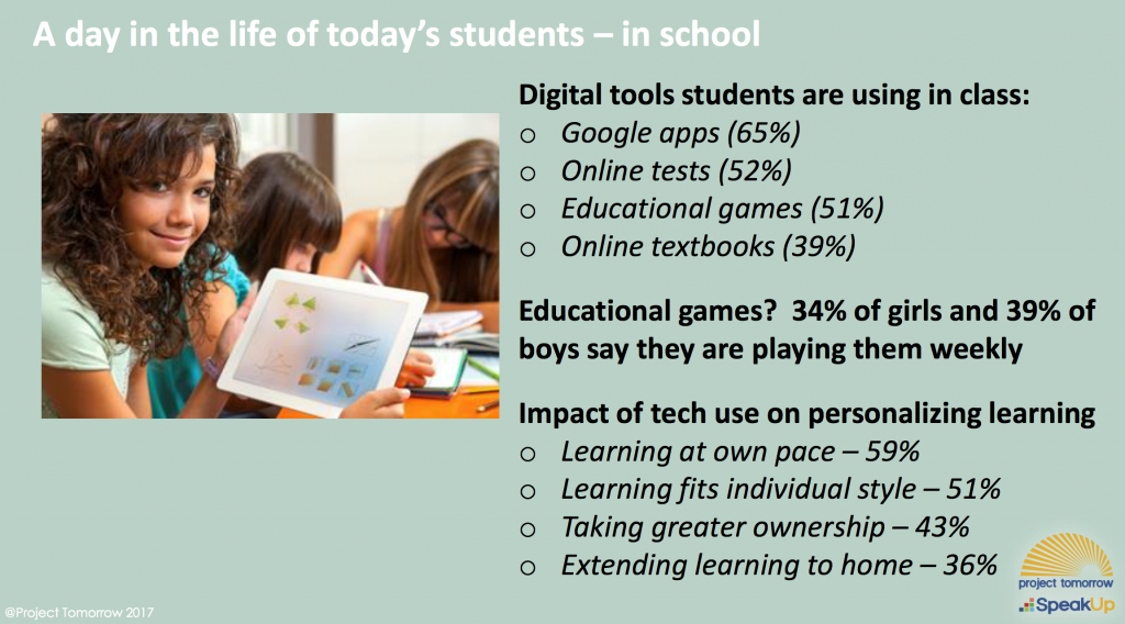 Technology use in schools data findings